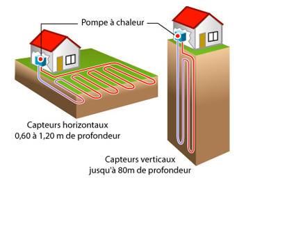 Pompe à chaleur air eau prix
