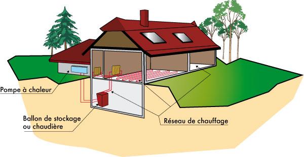 Pompe À Chaleur Maison - Energies Naturels